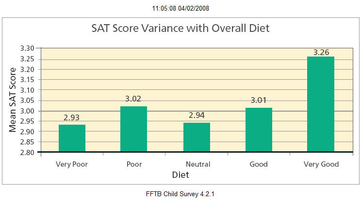 Is this a good SAT score??