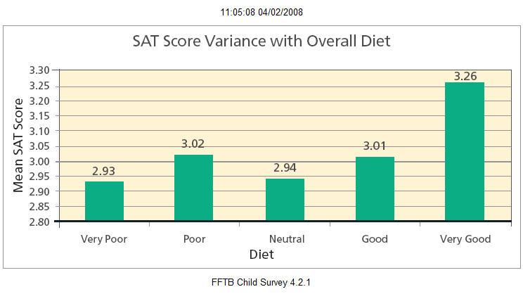 What's a good SAT score?