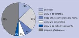 Evidence-base for benefit of medical interventions expressed in pie-chart